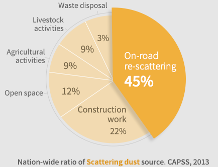 Nation-wide ratio of Scattering dust source